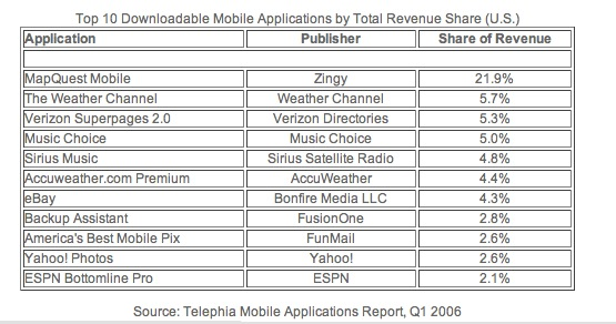 Top 10 Downloadable Mobile Applications by Total Revenue Share (U.S.)